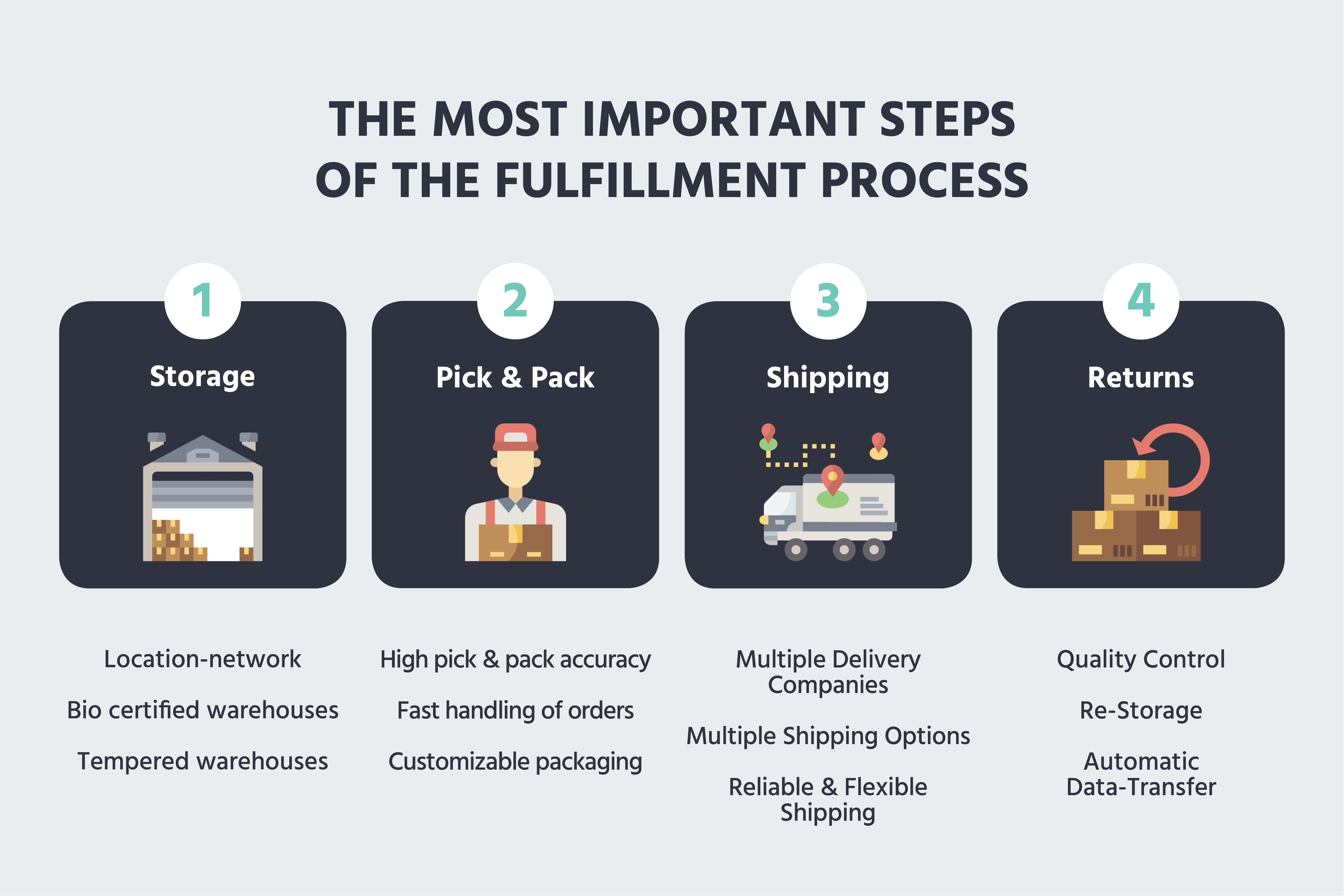Fulfillment Process - The most important steps