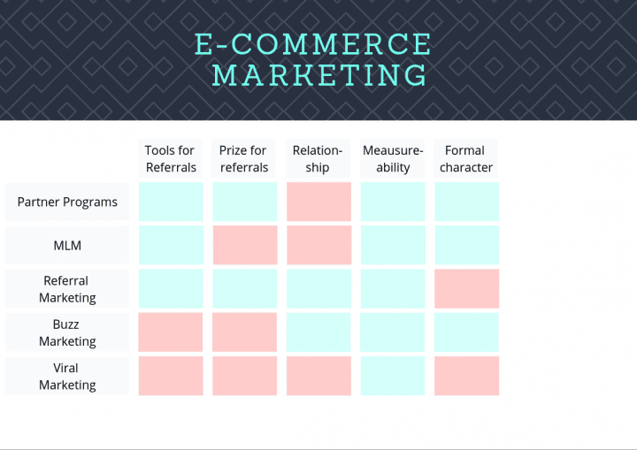 Table with pros and cons of e-commerce marketing activities