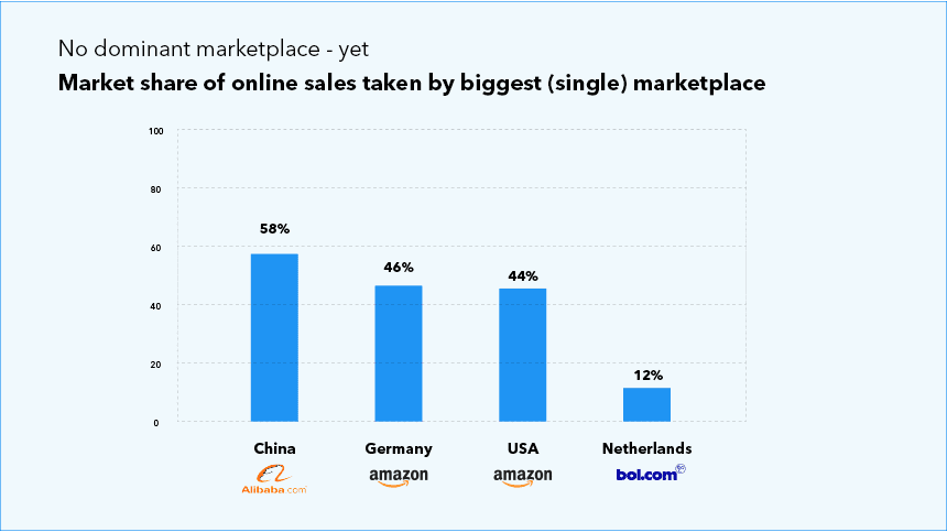 market share of online sales taken by biggest marketplace