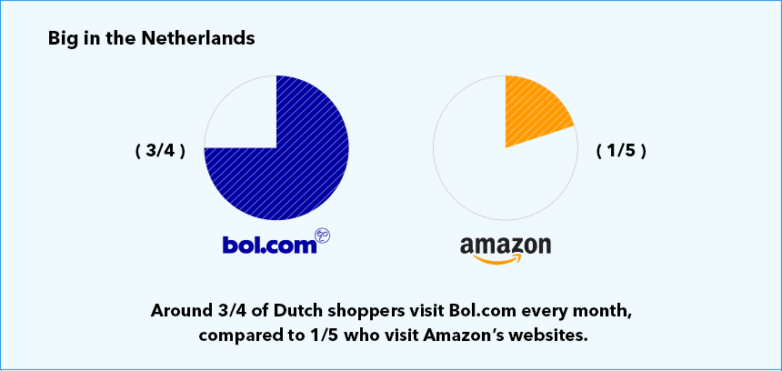 The proportion of Dutch shoppers who visit Bol.com vs. Amazon every month