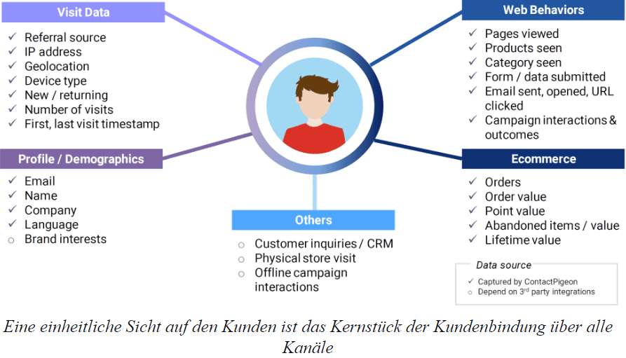 Kundenbindung mit Omni-Channel Strategie